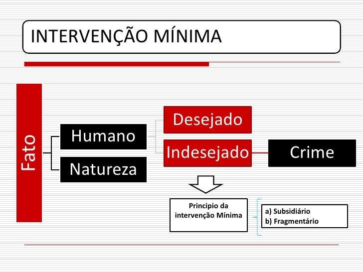 INTERVENÇÃO MÍNIMA                      Desejado        Humano Fato                       Indesejado                  Crim...