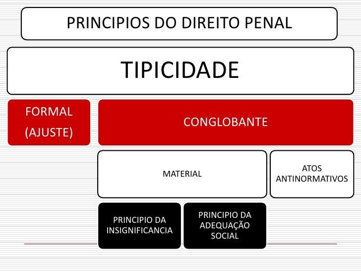 PRINCIPIOS DO DIREITO PENAL                TIPICIDADE FORMAL                              CONGLOBANTE (AJUSTE)            ...