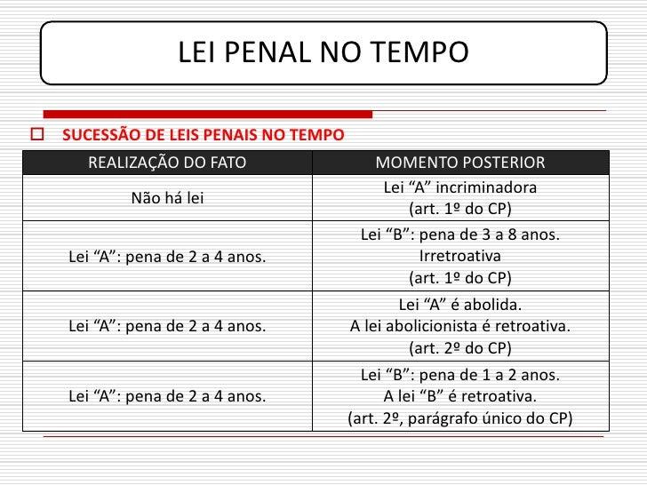 LEI PENAL NO TEMPO   SUCESSÃO DE LEIS PENAIS NO TEMPO       REALIZAÇÃO DO FATO                 MOMENTO POSTERIOR         ...