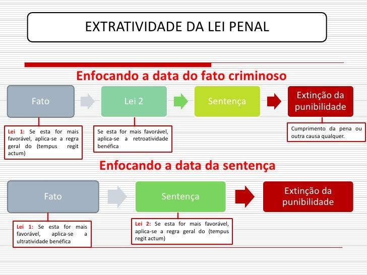 EXTRATIVIDADE DA LEI PENAL                              Enfocando a data do fato criminoso                                ...