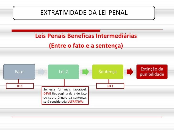 EXTRATIVIDADE DA LEI PENAL           Leis Penais Beneficas Intermediárias              (Entre o fato e a sentença)        ...