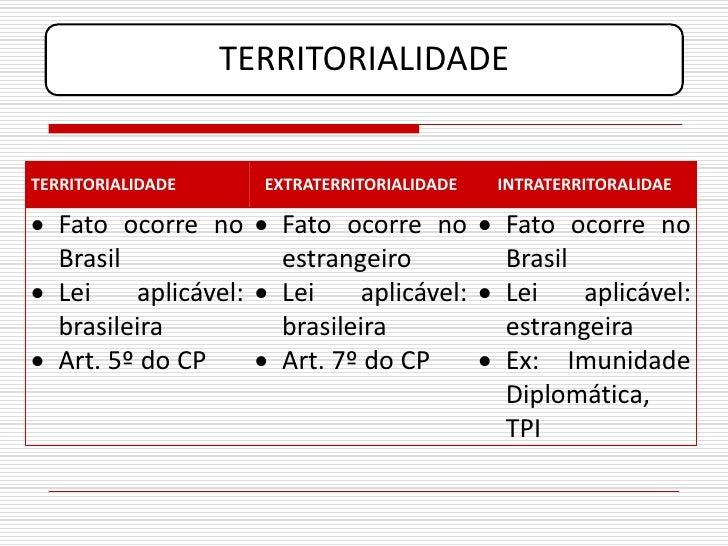 TERRITORIALIDADE   TERRITORIALIDADE     EXTRATERRITORIALIDADE   INTRATERRITORALIDAE   Fato ocorre no  Fato ocorre no  F...