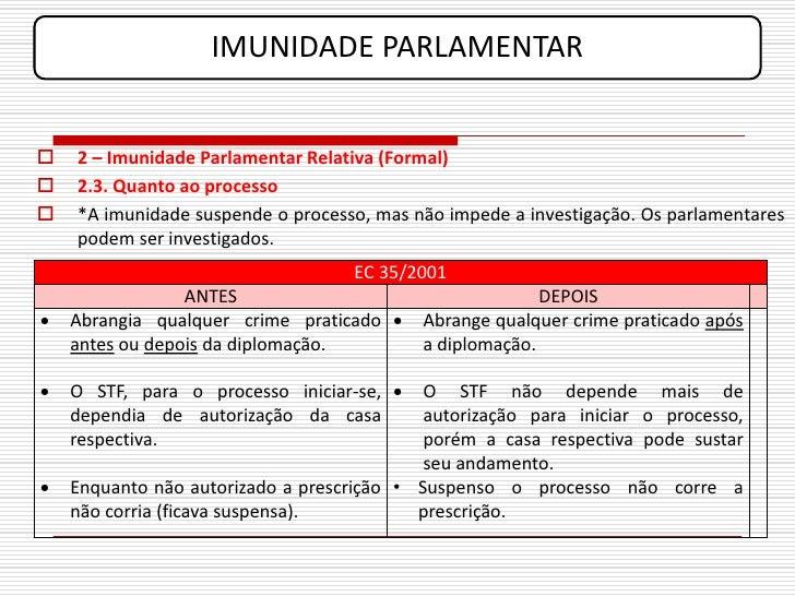 IMUNIDADE PARLAMENTAR      2 – Imunidade Parlamentar Relativa (Formal)    2.3. Quanto ao processo    *A imunidade suspe...