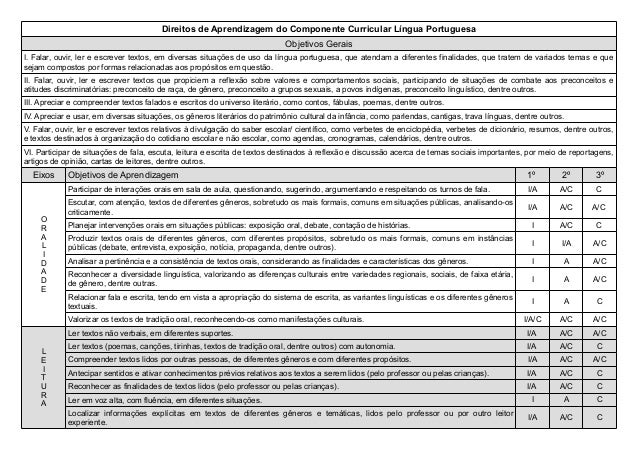Direitos de Aprendizagem do Componente Curricular Língua Portuguesa Objetivos Gerais I. Falar, ouvir, ler e escrever texto...