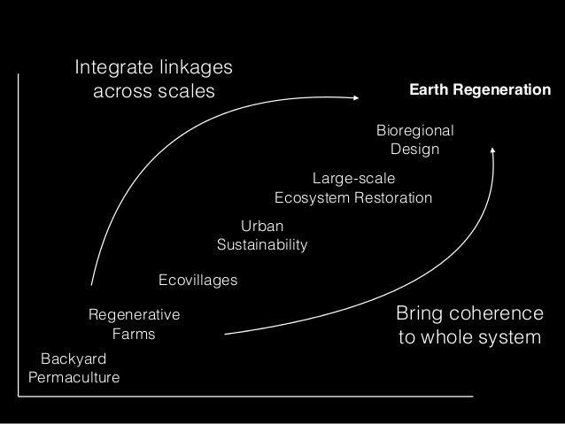 Backyard Permaculture Regenerative Farms Ecovillages Urban Sustainability Large-scale Ecosystem Restoration Earth Regenera...