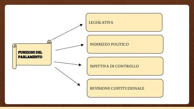 Diritto costituzionale for Indirizzo parlamento italiano
