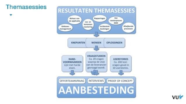 Vrije Universiteit Amsterdam Doorlooptijd: 1 jaar