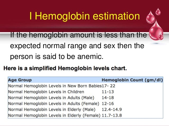 Diroders of hematologial system