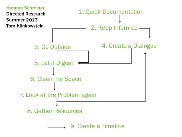 Hannah SchreinerDirected ResearchSummer 2013Tom Klinkowstein8. Gather Resources1. Quick Documentation5. Let it Digest4. Cr...