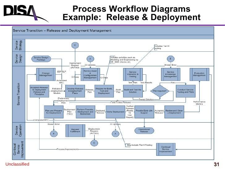 process workflow diagrams example release deployment - Itil Workflow Diagram