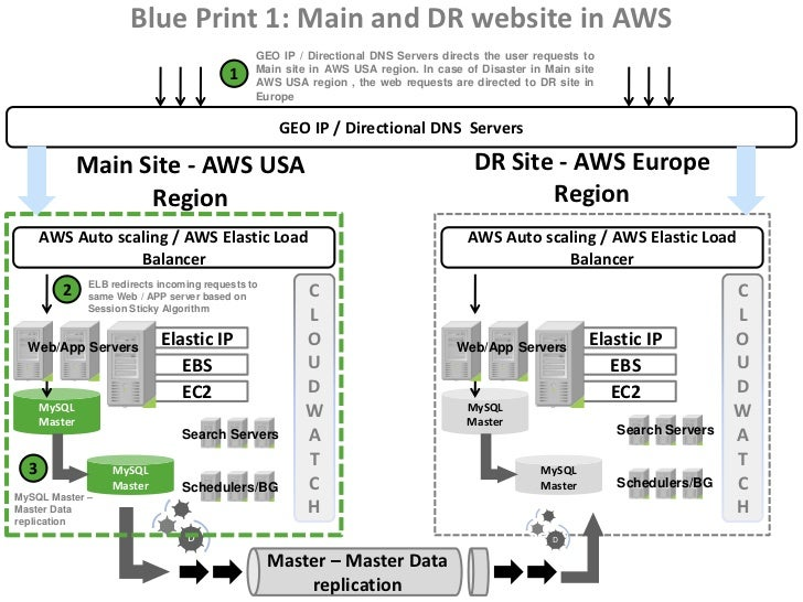 Disaster recovery using aws architecture blueprints malvernweather Image collections