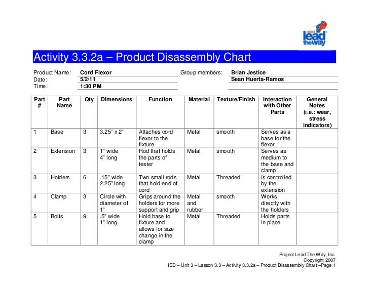 Activity 3.3.2a – Product Disassembly ChartProduct Name:      Cord Flexor                           Group members:        ...