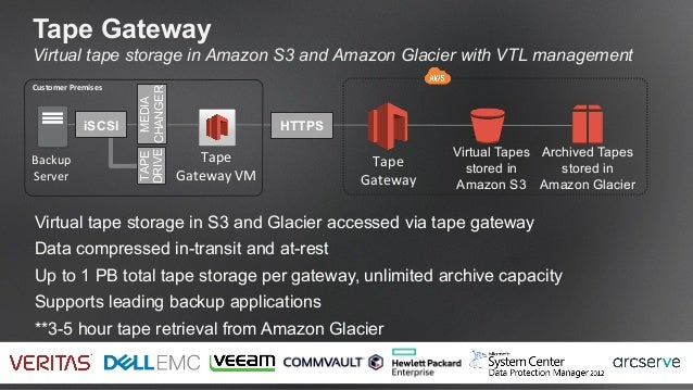 Disaster Recovery Options On Aws Loft