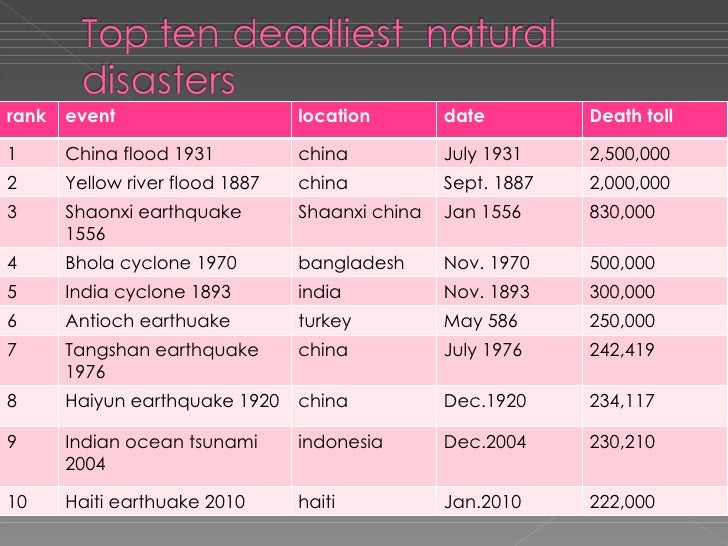Disaster events pp 7 rank event location date death toll 1 china flood 1931 china july 1931 2500000 2 yellow river flood 1887 sciox Image collections