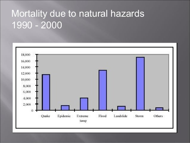 Mortality due to natural hazards 1990 - 2000