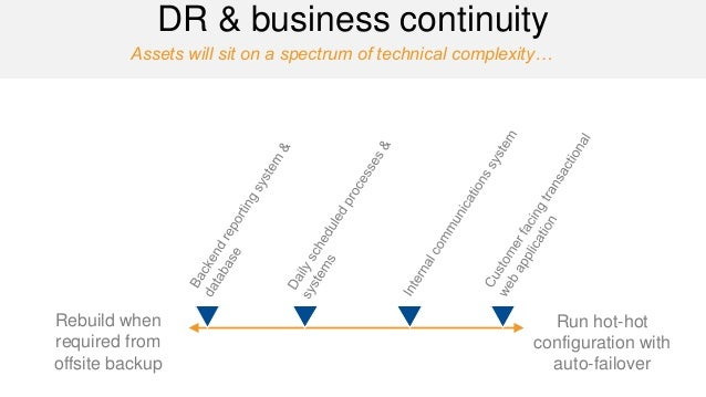 Assets will sit on a spectrum of technical complexity…  DR & business continuity  Rebuild when required from offsite backu...