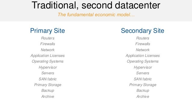 The fundamental economic model…  Traditional, second datacenter  Primary Site  Routers  Firewalls  Network  Application Li...
