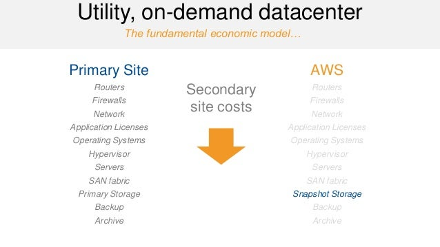 The fundamental economic model…  Utility, on-demand datacenter  Primary Site  Routers  Firewalls  Network  Application Lic...