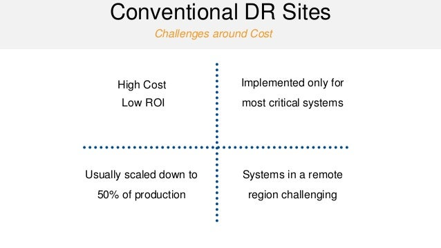Challenges around Cost  Conventional DR Sites  High Cost  Low ROI  Implemented only for most critical systems  Usually sca...