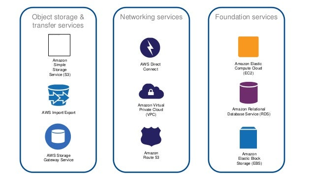 Amazon  Simple  Storage  Service (S3)  AWS Import/Export  AWS Storage  Gateway Service  AWS Direct  Connect  Amazon Virtua...