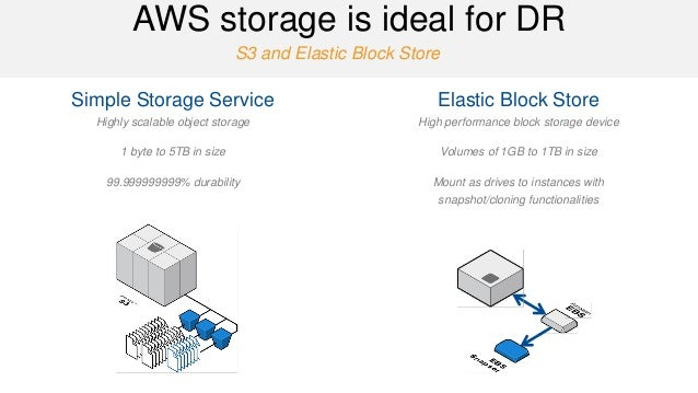 S3 and Elastic Block Store  AWS storage is ideal for DR  Simple Storage Service  Highly scalable object storage  1 byte to...