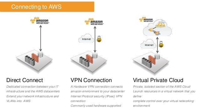 Direct Connect  Dedicated connection between your IT infrastructure and the AWS datacenters  Extend your network infrastru...