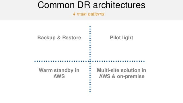 4 main patterns  Common DR architectures  Backup & Restore  Pilot light  Warm standby in AWS  Multi-site solution in AWS &...