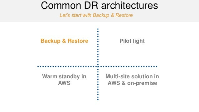 Let's start with Backup & Restore  Common DR architectures  Backup & Restore  Pilot light  Warm standby in AWS  Multi-site...