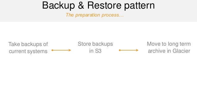 The preparation process…  Backup & Restore pattern  Take backups of current systems  Store backups in S3  Move to long ter...