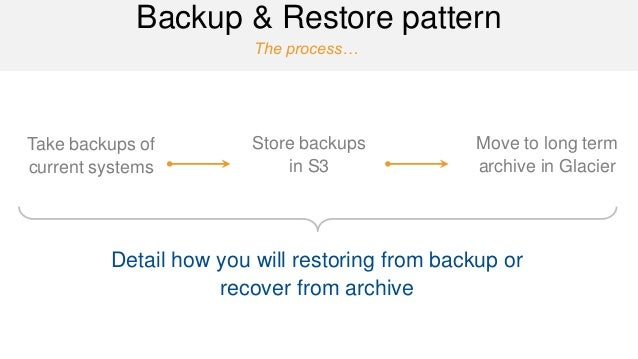 The process…  Backup & Restore pattern  Take backups of current systems  Store backups in S3  Detail how you will restorin...
