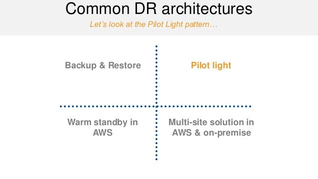 Let's look at the Pilot Light pattern…  Common DR architectures  Backup & Restore  Pilot light  Warm standby in AWS  Multi...
