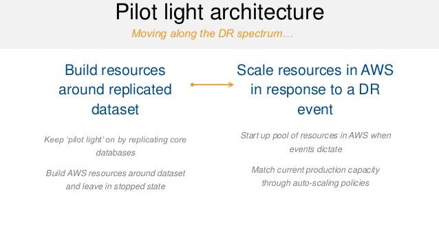 Moving along the DR spectrum…  Pilot light architecture  Build resources around replicated dataset  Keep 'pilot light' on ...