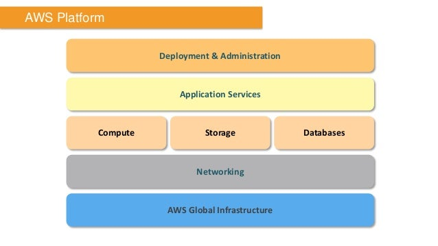 Application Services  Compute  Storage  Databases  Networking  AWS Global Infrastructure  Deployment & Administration  AWS...
