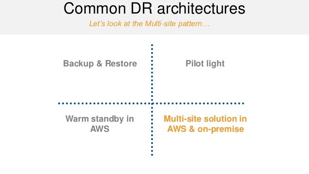 Let's look at the Multi-site pattern…  Common DR architectures  Backup & Restore  Pilot light  Warm standby in AWS  Multi-...