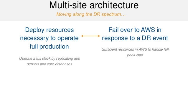 Moving along the DR spectrum…  Multi-site architecture  Deploy resources necessary to operate full production  Operate a f...