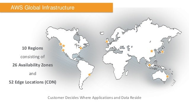 AWS Global Infrastructure  10 Regions  consisting of  26 Availability Zones  and  52 Edge Locations (CDN)  Customer Decide...