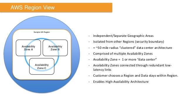 AWS Region View  -Independent/Separate Geographic Areas  -Isolated from other Regions (security boundary)  -= ~50 mile rad...