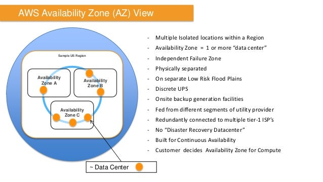 """AWS Availability Zone (AZ) View  -Multiple Isolated locations within a Region  -Availability Zone = 1 or more """"data center..."""