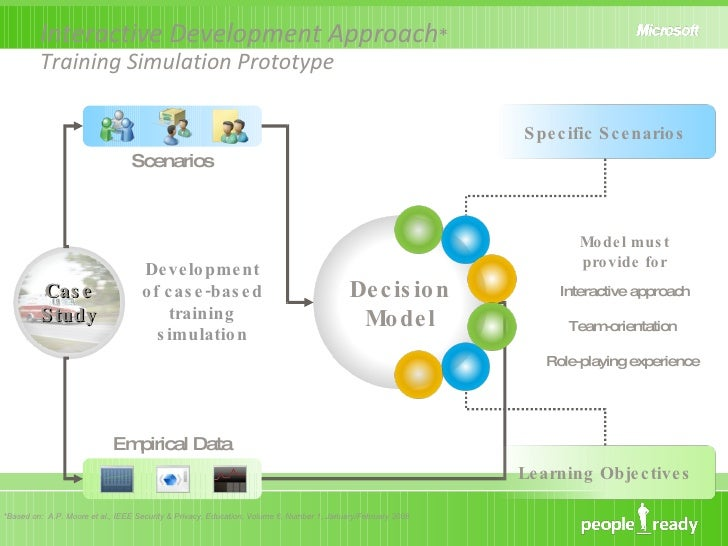 Interactive Development Approach *  Training Simulation Prototype *Based on:  A.P. Moore et al., IEEE Security & Privacy, ...