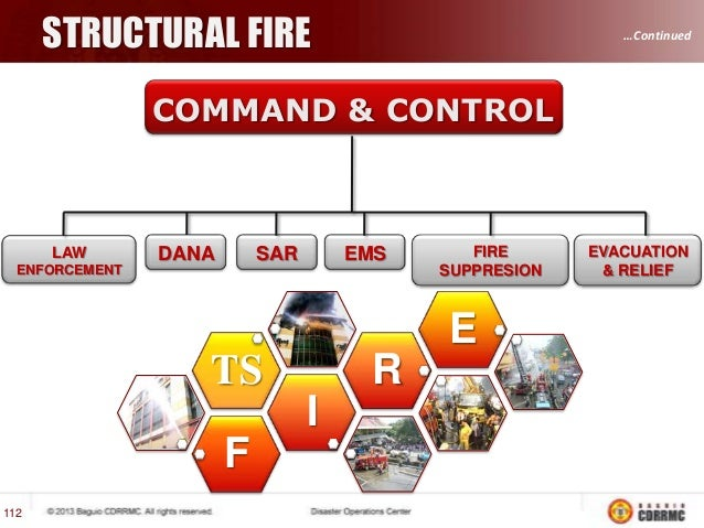 S.A.R.  …Continued  COMMAND & CONTROL  LAW  DANA  SAR  EMS  ENFORCEMENT  FIRE SUPPRESION  FLOOD  FLASH  MISSING  TO DUE  1...