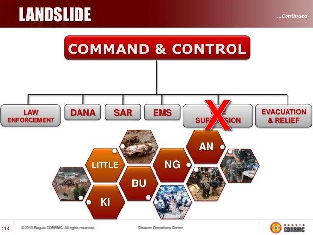 AIRCRAFT CRASH  …Continued  COMMAND & CONTROL  LAW  DANA  SAR  EMS  ENFORCEMENT  FIRE SUPPRESION  2 1  CRASH  4 BELL 120  ...
