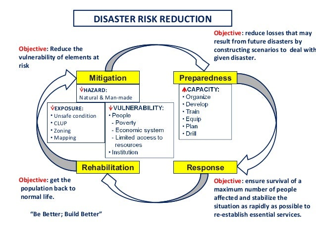 disaster management planning for earthquake Subscribe to get the updates of earthquakes in your email disaster management  planning and contingency planning guidelines/disaster response system.