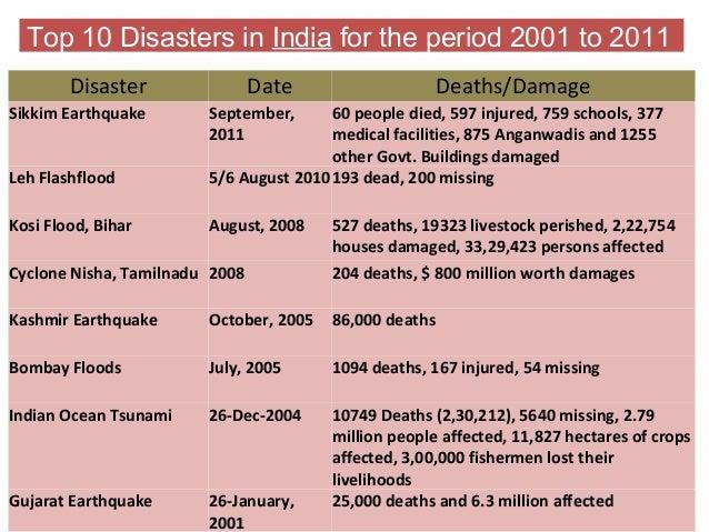 Disasters:Risk & Management_Dr R K Sood, Himachal Institute of Public Administration_August 2014 Slide 3