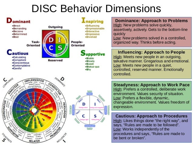 DiSC (Dominance 88b9e4b89