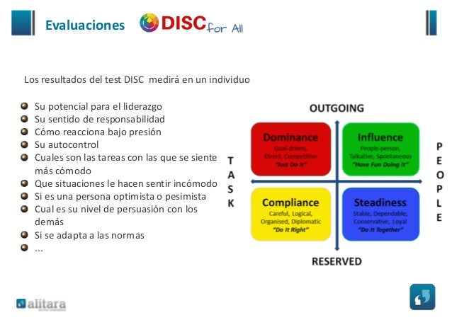 Evaluaciones Disponibles Informe DISC Profesional Informe DISC Comerciales Informe DISC Selección