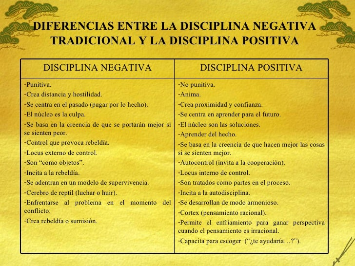 DIFERENCIAS ENTRE LA DISCIPLINA NEGATIVA TRADICIONAL Y LA DISCIPLINA POSITIVA <ul><li>No punitiva. </li></ul><ul><li>Anima...