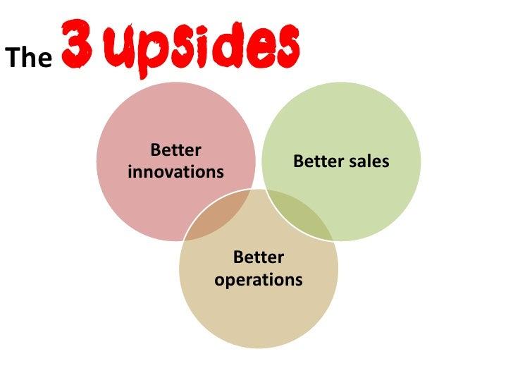 The   3 upsides           Better                         Better sales        innovations                   Better         ...