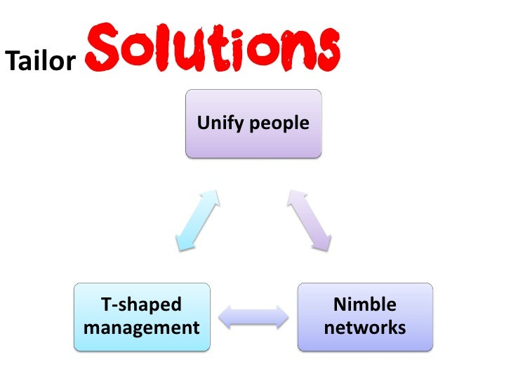 Tailor   Solutions                  Unify people          T-shaped                Nimble         management              n...