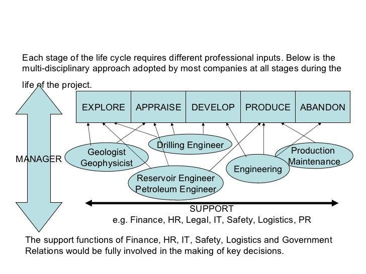 Oil & Gas Disciplines Slide 3