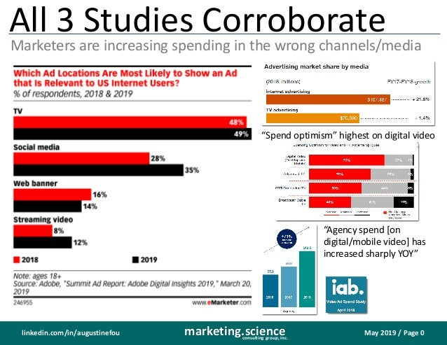May 2019 / Page 0marketing.scienceconsulting group, inc. linkedin.com/in/augustinefou Marketers are increasing spending in...